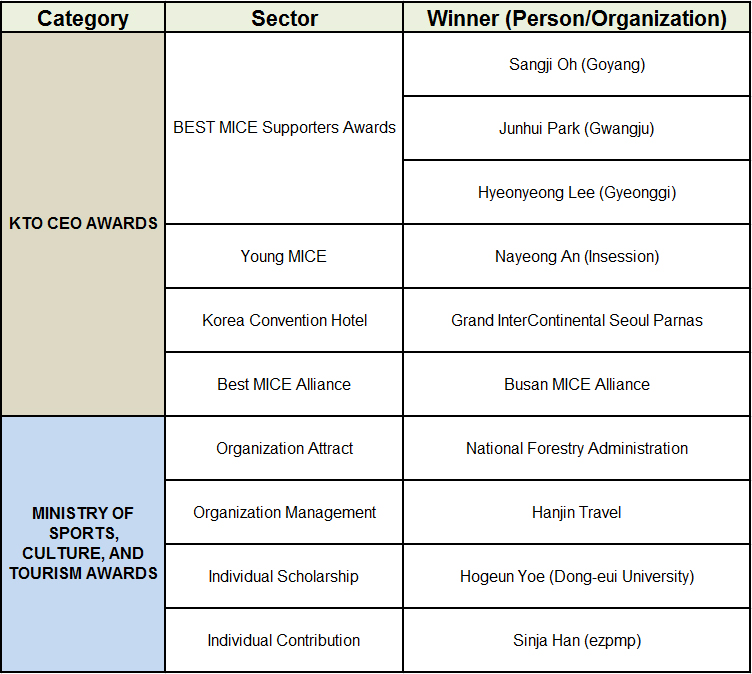 Category, Sector, Winner(Person/Organization)